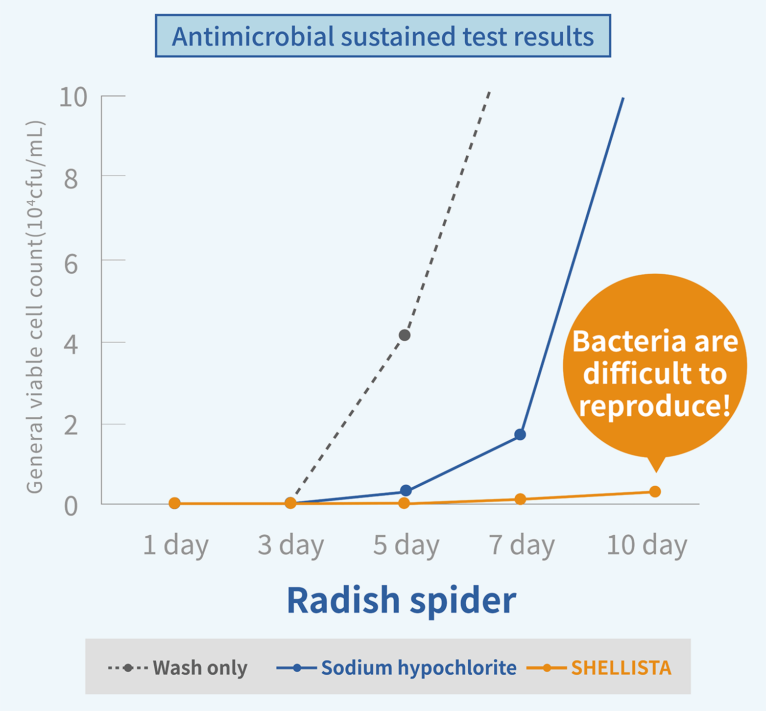 An example of results of antibacterial sustained test